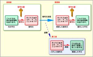 暗号化技術の図