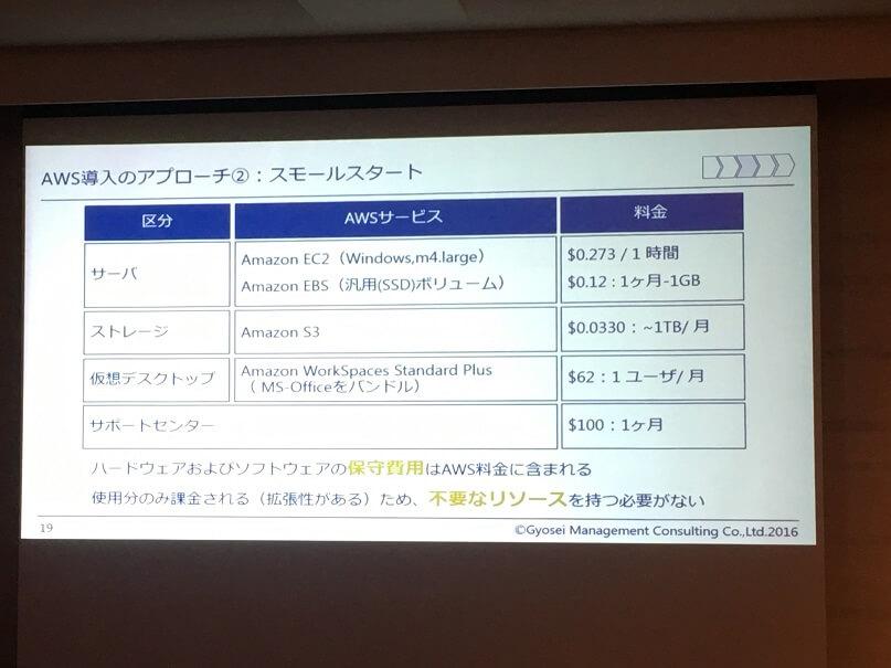 AWS-VDI-価格