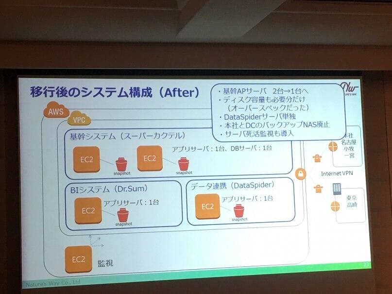 AWSシステム構成(After)