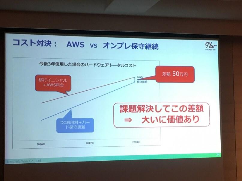 AWSとのコスト比較