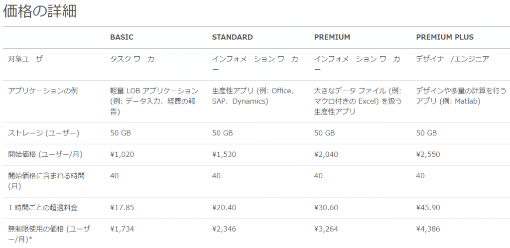 AzureRemoteApp-Price