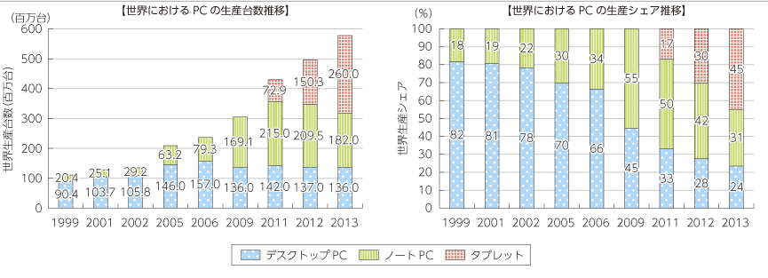 PC生産台数比較グラフ