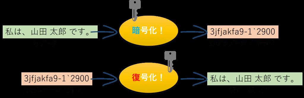 データの暗号化、復号化